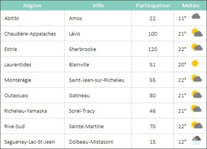 Tds20 Participation Meteo